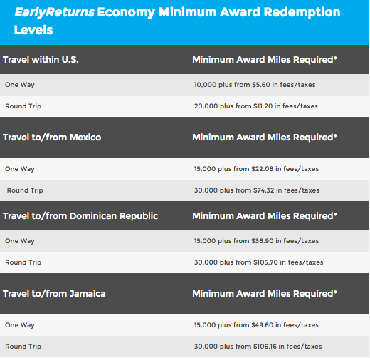 A Look At Frontier Airlines Elite Status Amp Award